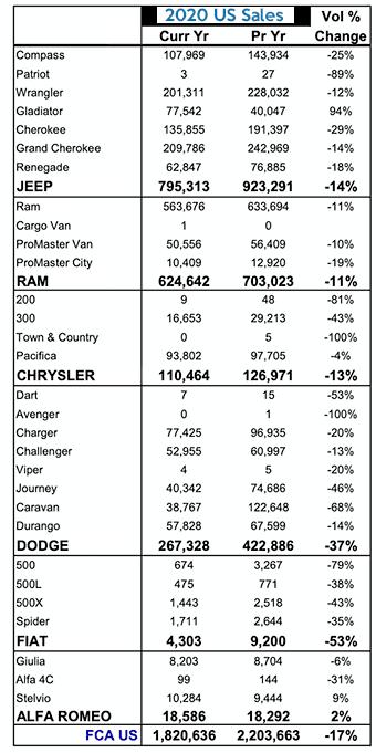 2020 FCA US total sales