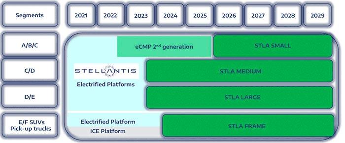 stellantis platforms